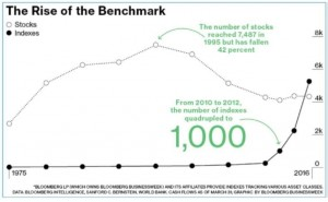 The Rise of the Benchmark